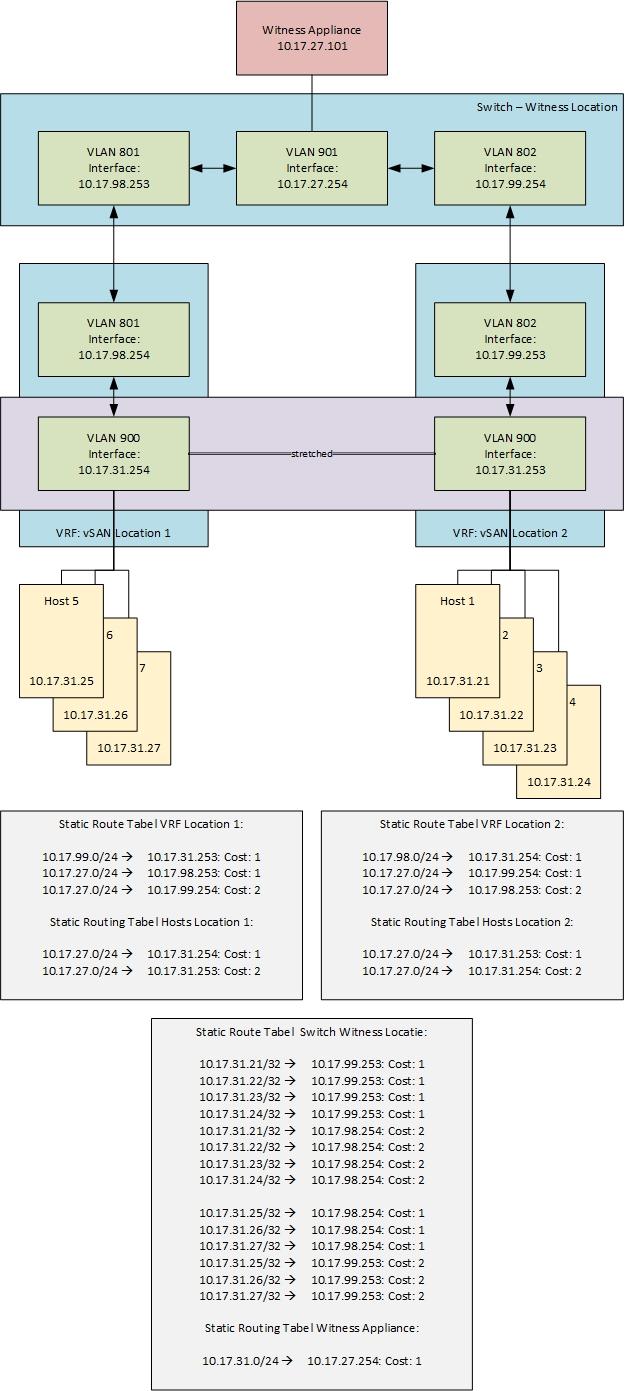 vSAN Netwerk-Connectiviteit - Witness - 2