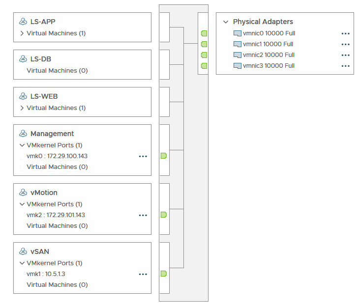 NVDS in ESXi - after step 2