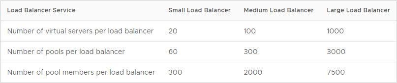 load balancer sizing - 2